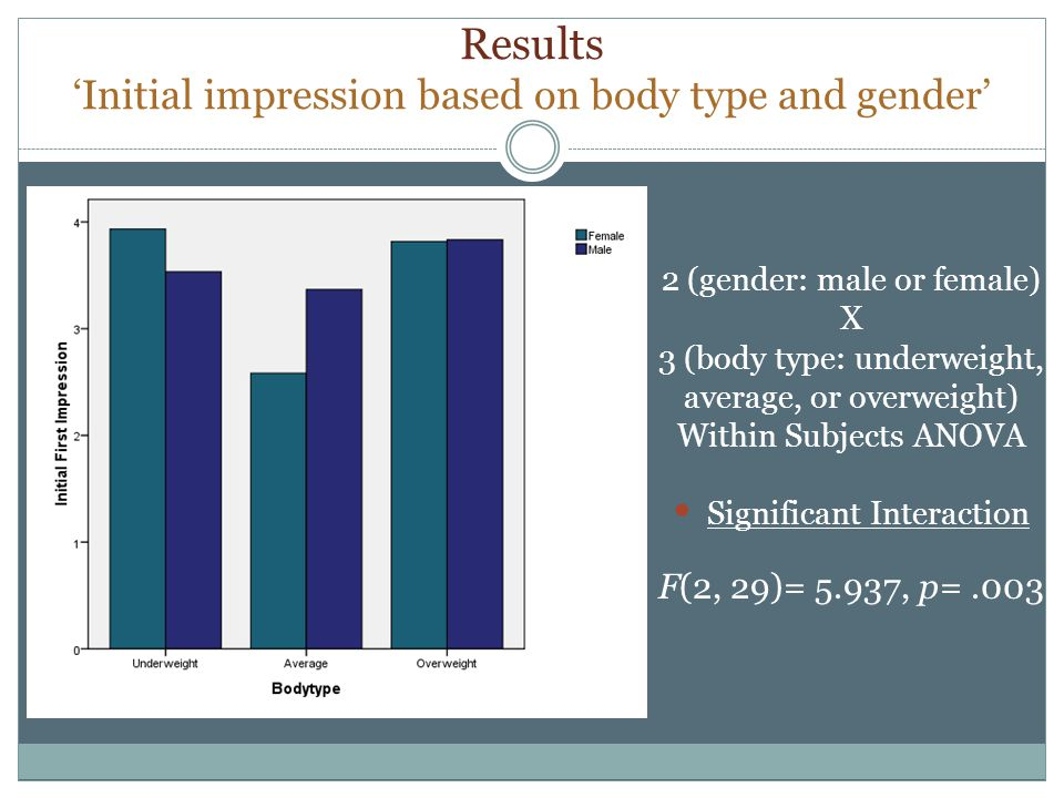 Results Initial impression based on body type and gender 2 (gender: male or female) X 3 (body type: underweight, average, or overweight) Within Subjects ANOVA Significant Interaction F(2, 29)= 5.937, p=.003