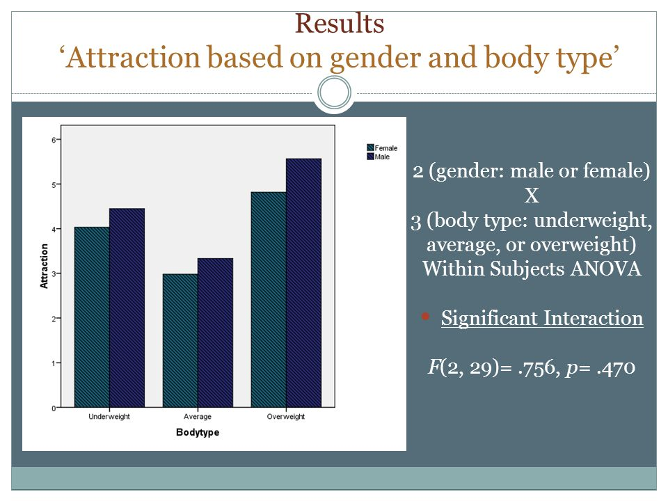 Results Attraction based on gender and body type 2 (gender: male or female) X 3 (body type: underweight, average, or overweight) Within Subjects ANOVA Significant Interaction F(2, 29)=.756, p=.470