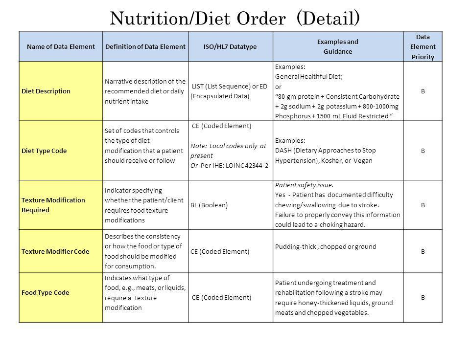 Nutrition/Diet Order (Detail) Name of Data ElementDefinition of Data ElementISO/HL7 Datatype Examples and Guidance Data Element Priority Diet Description Narrative description of the recommended diet or daily nutrient intake LIST (List Sequence) or ED (Encapsulated Data) Examples: General Healthful Diet; or 80 gm protein + Consistent Carbohydrate + 2g sodium + 2g potassium + 800-1000mg Phosphorus + 1500 mL Fluid Restricted B Diet Type Code Set of codes that controls the type of diet modification that a patient should receive or follow CE (Coded Element) Note: Local codes only at present Or Per IHE: LOINC 42344-2 Examples: DASH (Dietary Approaches to Stop Hypertension), Kosher, or Vegan B Texture Modification Required Indicator specifying whether the patient/client requires food texture modifications BL (Boolean) Patient safety issue.