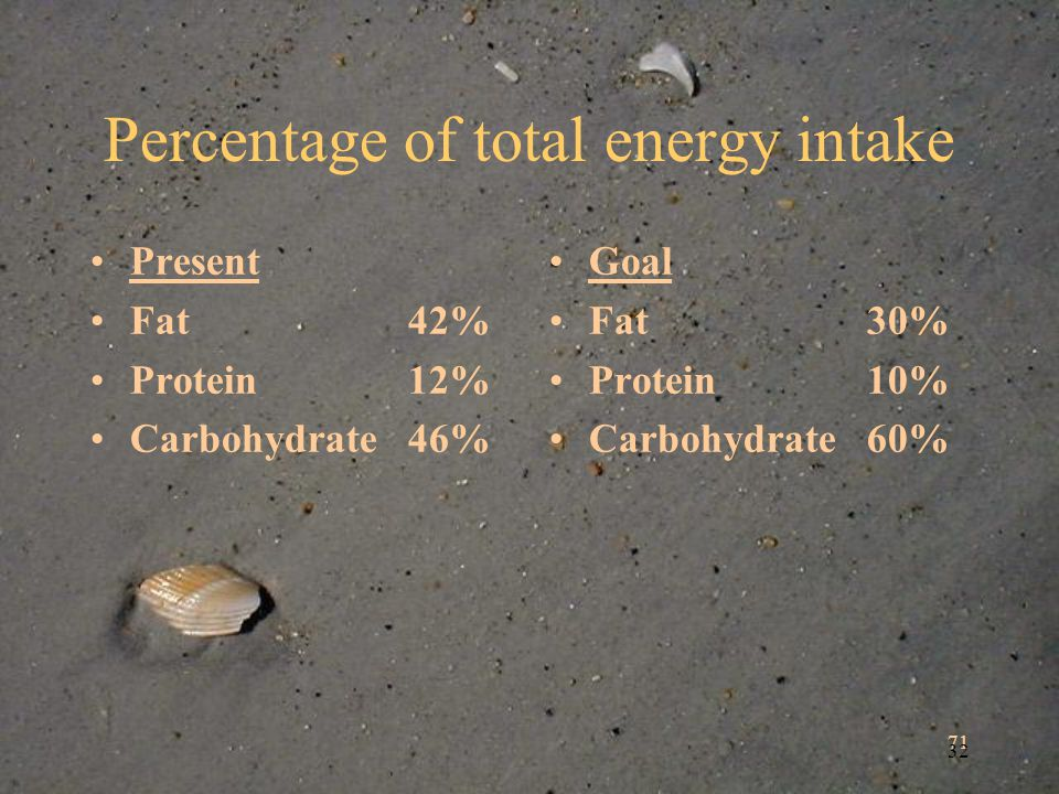 71 32 Percentage of total energy intake Present Fat42% Protein12% Carbohydrate46% Goal Fat30% Protein10% Carbohydrate60%