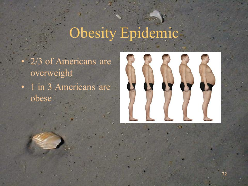 72 Obesity Epidemic 2/3 of Americans are overweight 1 in 3 Americans are obese