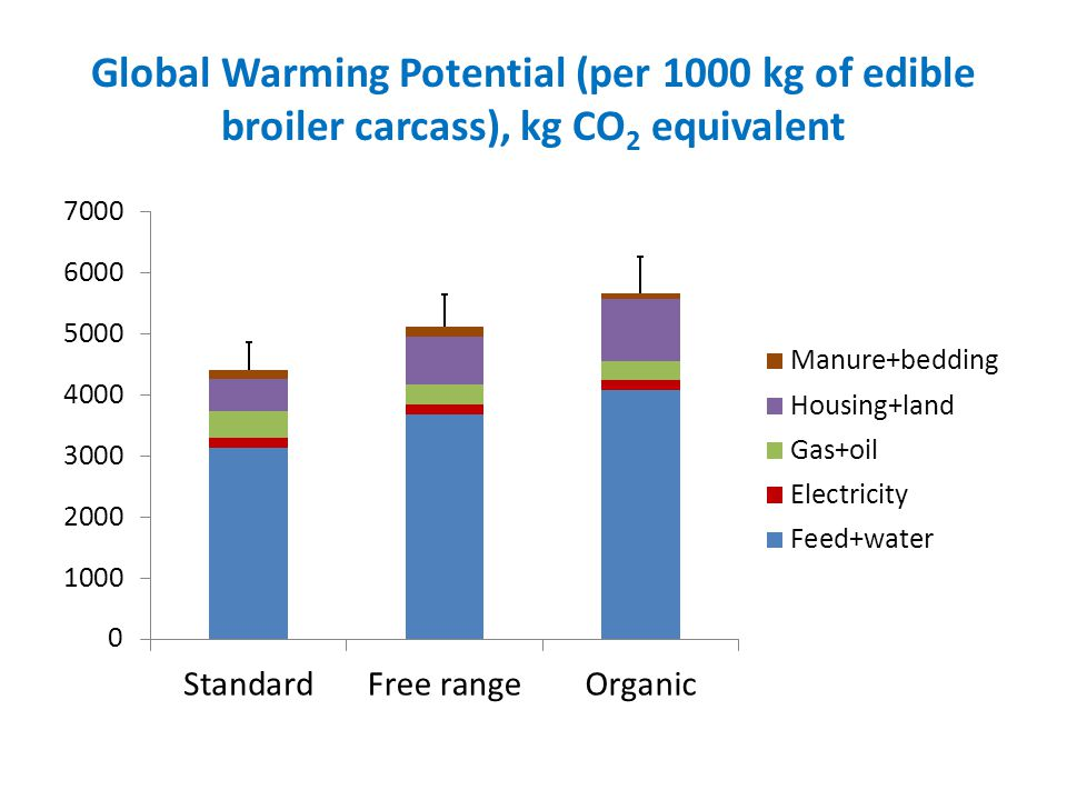 Global Warming Potential (per 1000 kg of edible broiler carcass), kg CO 2 equivalent