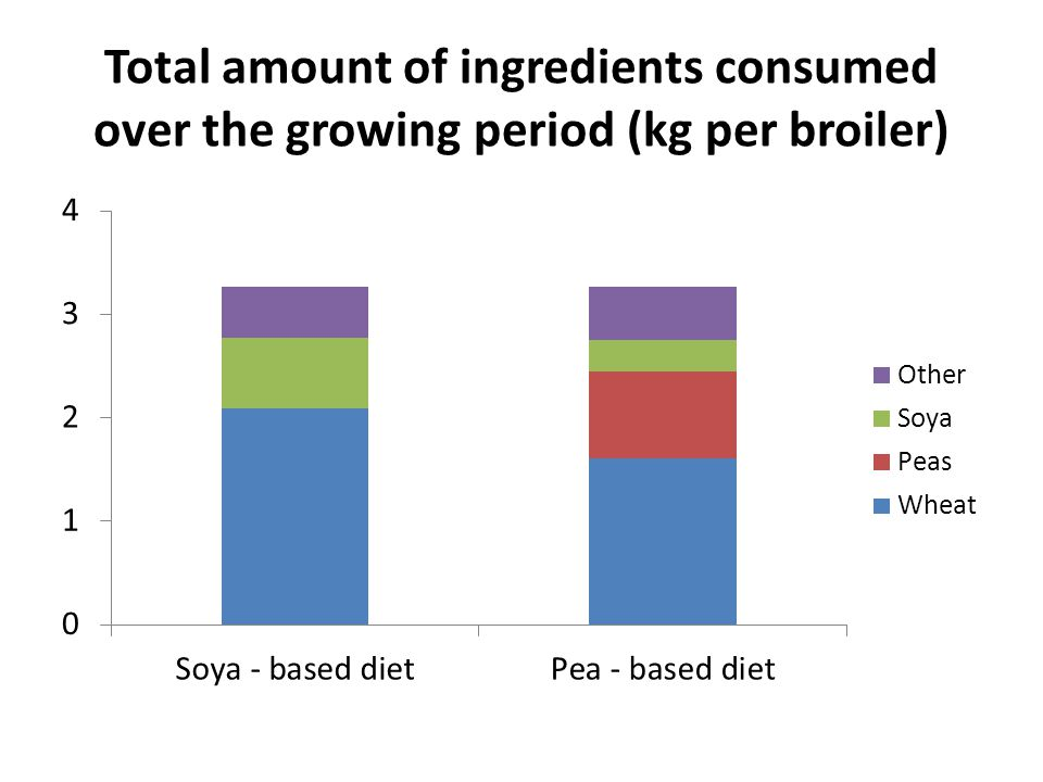 Total amount of ingredients consumed over the growing period (kg per broiler)