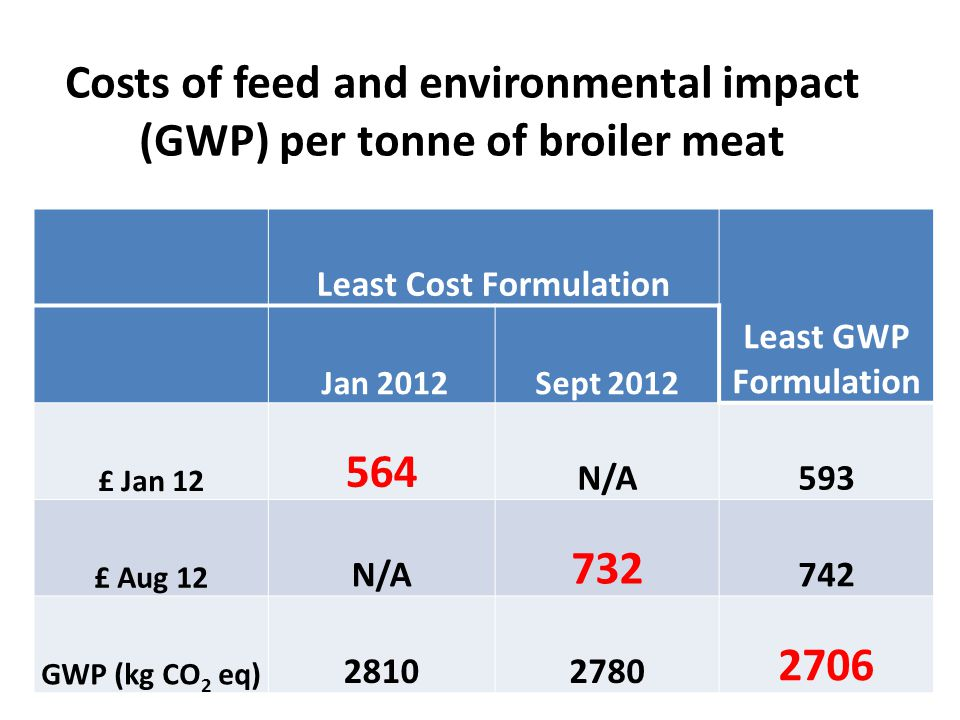 Costs of feed and environmental impact (GWP) per tonne of broiler meat Least Cost Formulation Least GWP Formulation Jan 2012Sept 2012 £ Jan 12 564 N/A593 £ Aug 12 N/A 732 742 GWP (kg CO 2 eq) 28102780 2706