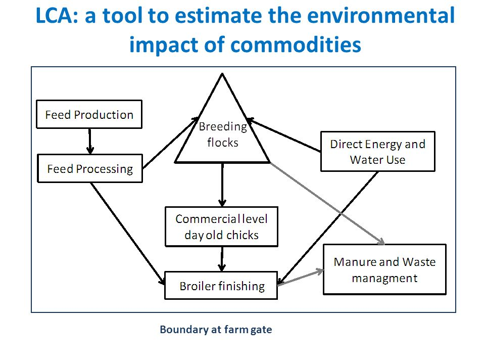 LCA: a tool to estimate the environmental impact of commodities Boundary at farm gate