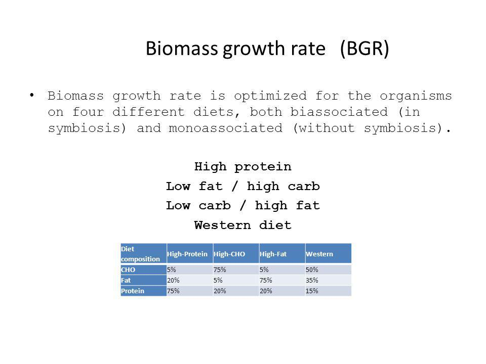 Biomass growth rate(BGR) Biomass growth rate is optimized for the organisms on four different diets, both biassociated (in symbiosis) and monoassociated (without symbiosis).