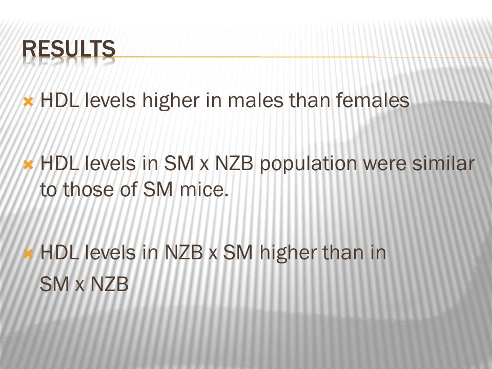 HDL levels higher in males than females HDL levels in SM x NZB population were similar to those of SM mice.