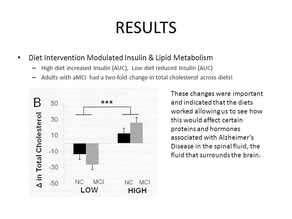 RESULTS Diet Intervention Modulated Insulin & Lipid Metabolism – High diet increased Insulin (AUC), Low diet reduced Insulin (AUC) – Adults with aMCI had a two-fold change in total cholesterol across diets.