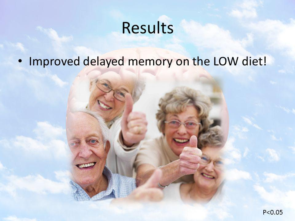 Results Improved delayed memory on the LOW diet! P<0.05