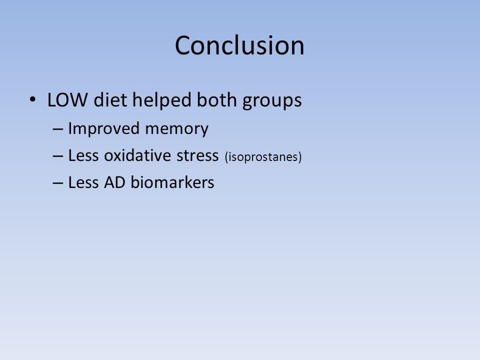 Conclusion LOW diet helped both groups – Improved memory – Less oxidative stress (isoprostanes) – Less AD biomarkers