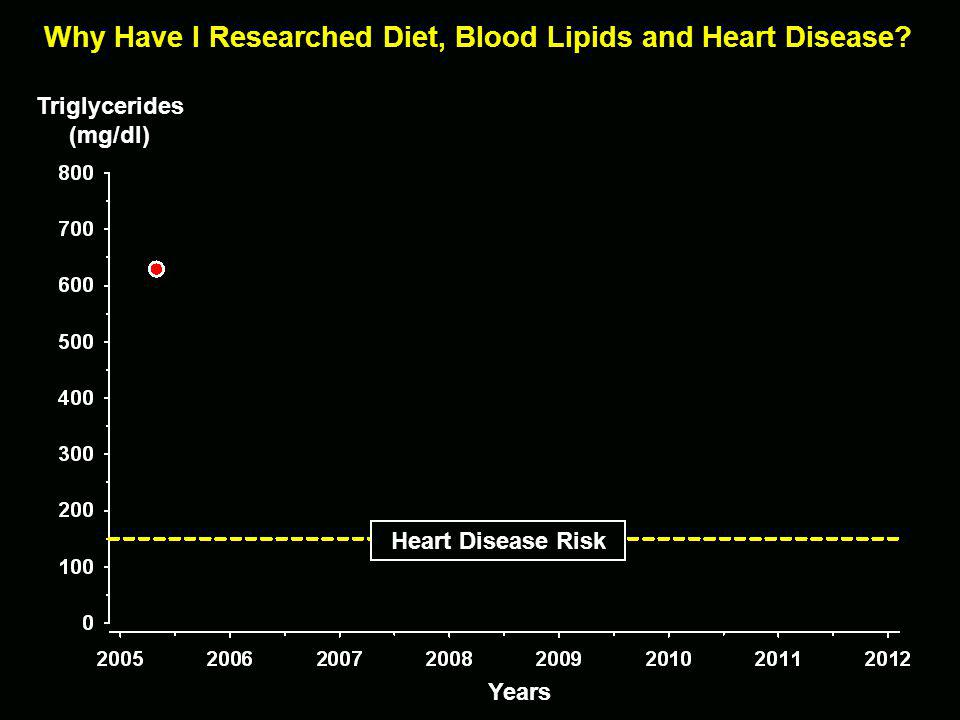 Years Why Have I Researched Diet, Blood Lipids and Heart Disease.