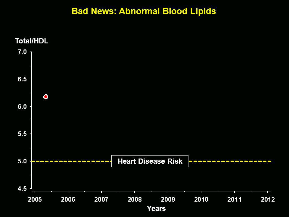 Bad News: Abnormal Blood Lipids Years Total/HDL Heart Disease Risk