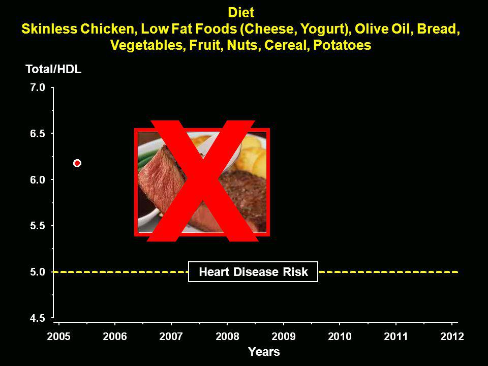 Total/HDL X Diet Skinless Chicken, Low Fat Foods (Cheese, Yogurt), Olive Oil, Bread, Vegetables, Fruit, Nuts, Cereal, Potatoes Years