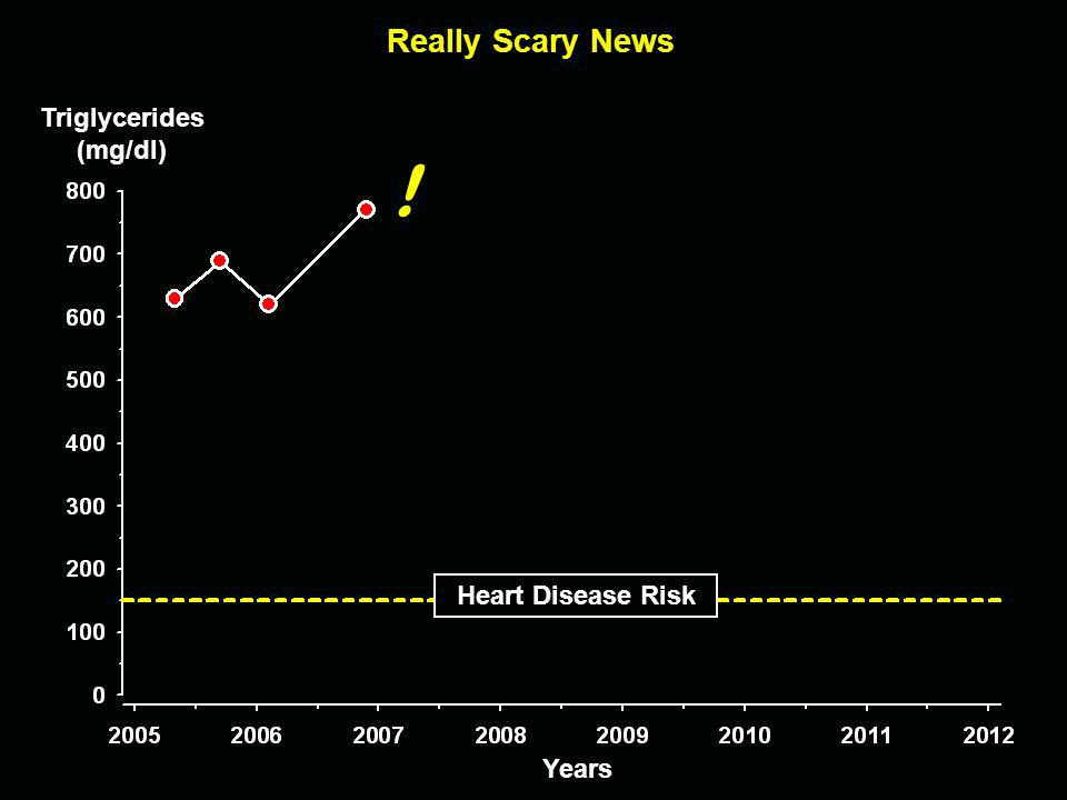 Really Scary News Heart Disease Risk Triglycerides(mg/dl) ! Years