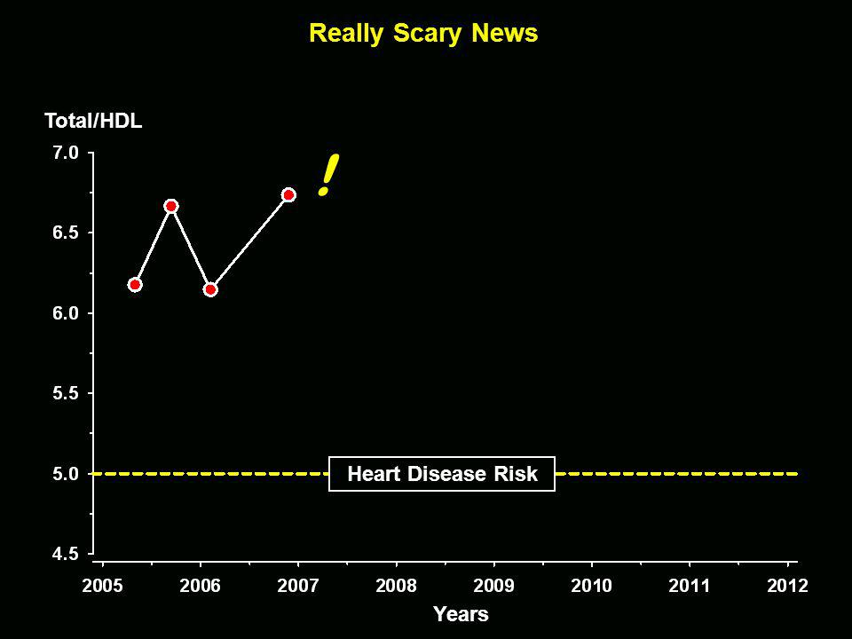 Total/HDL ! Years Really Scary News