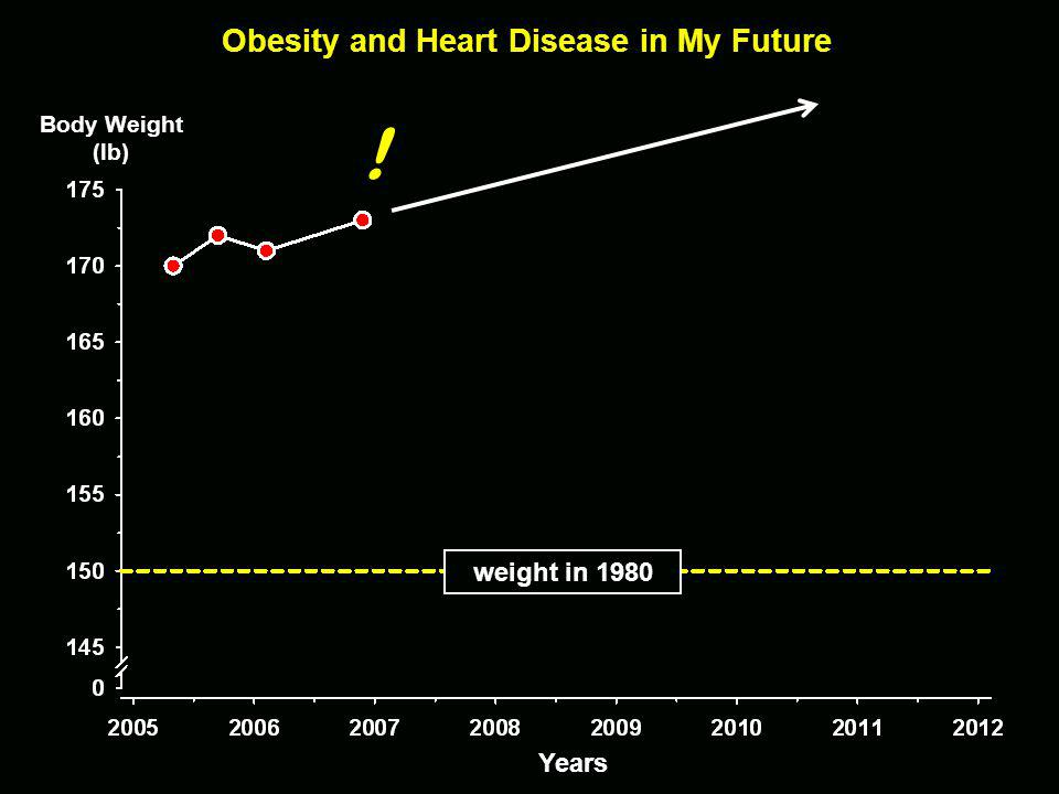 Obesity and Heart Disease in My Future Years weight in 1980 Body Weight (lb)!