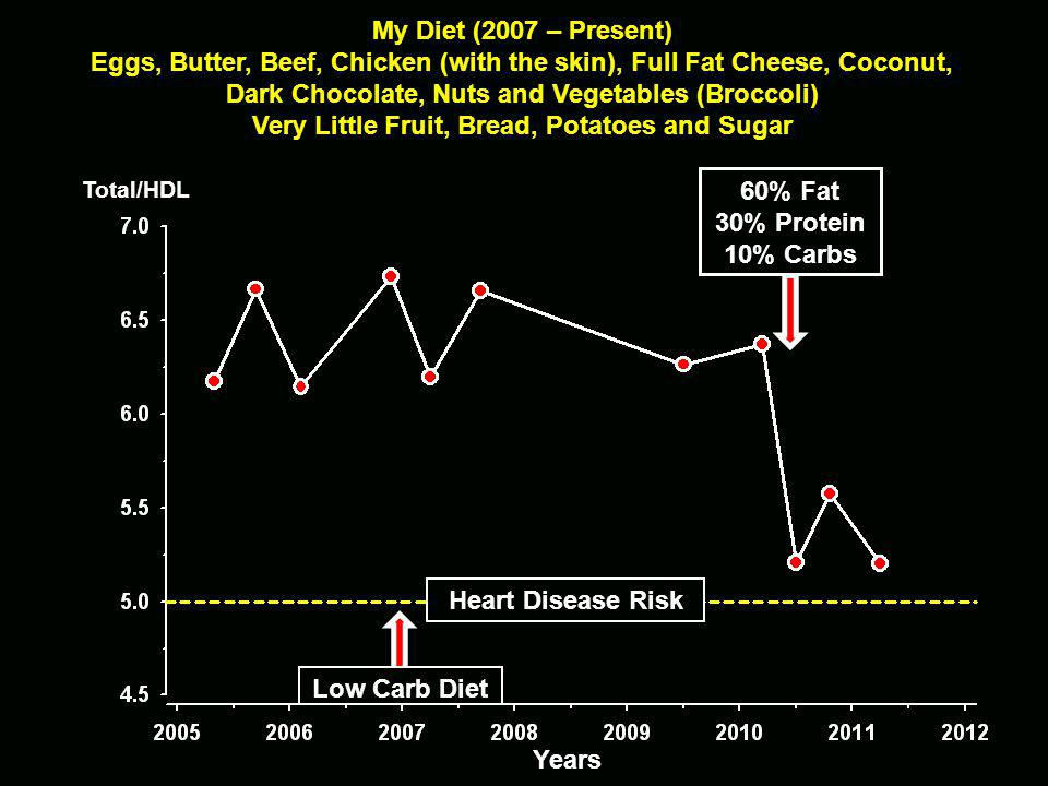 Years Heart Disease Risk Total/HDL Low Carb Diet My Diet (2007 – Present) Eggs, Butter, Beef, Chicken (with the skin), Full Fat Cheese, Coconut, Dark Chocolate, Nuts and Vegetables (Broccoli) Very Little Fruit, Bread, Potatoes and Sugar 60% Fat 30% Protein 10% Carbs