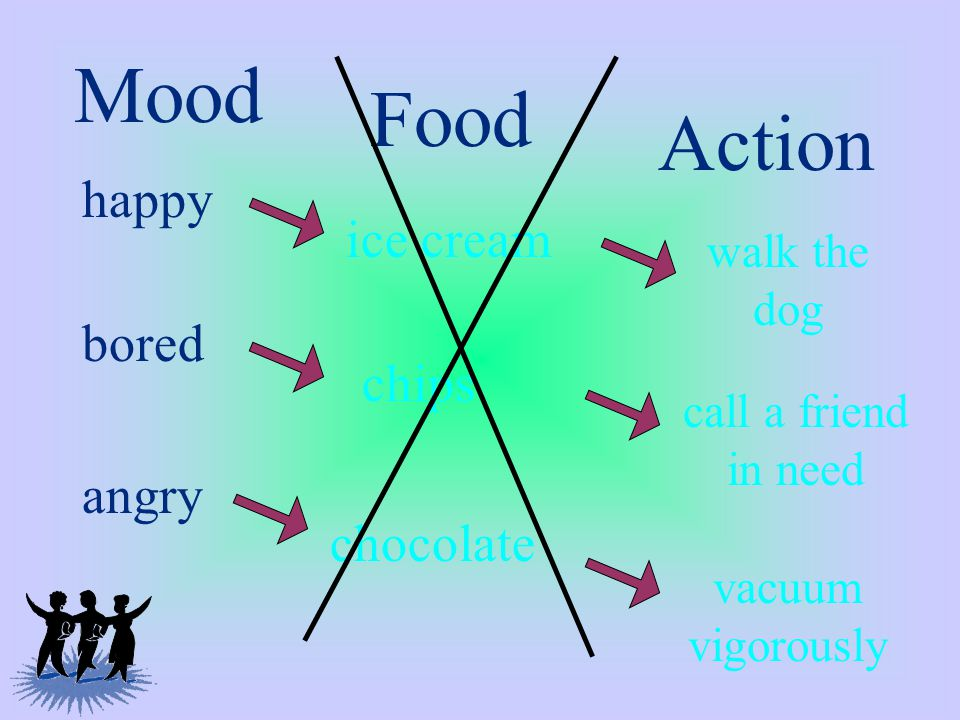 Mood Food Action happy ice cream angry bored chocolate chips vacuum vigorously call a friend in need walk the dog