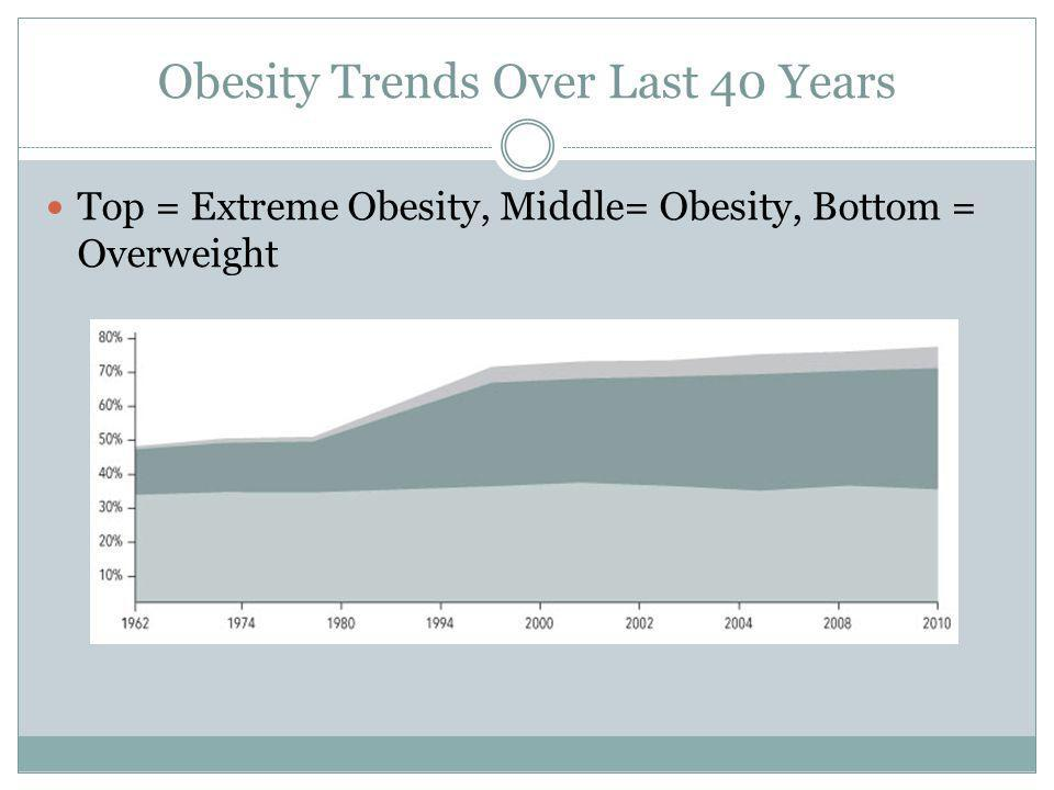 Obesity Trends Over Last 40 Years Top = Extreme Obesity, Middle= Obesity, Bottom = Overweight