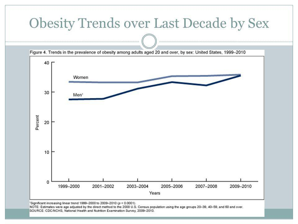 Obesity Trends over Last Decade by Sex