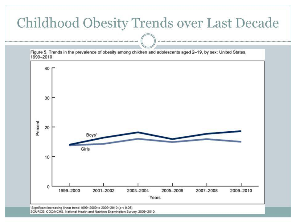 Childhood Obesity Trends over Last Decade