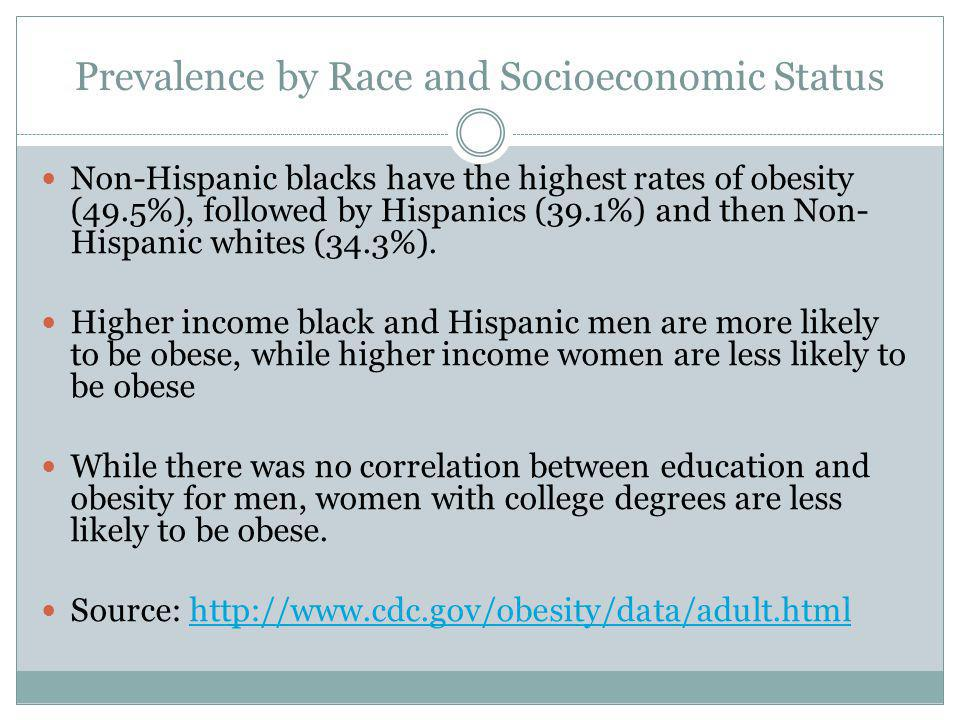 Prevalence by Race and Socioeconomic Status Non-Hispanic blacks have the highest rates of obesity (49.5%), followed by Hispanics (39.1%) and then Non- Hispanic whites (34.3%).
