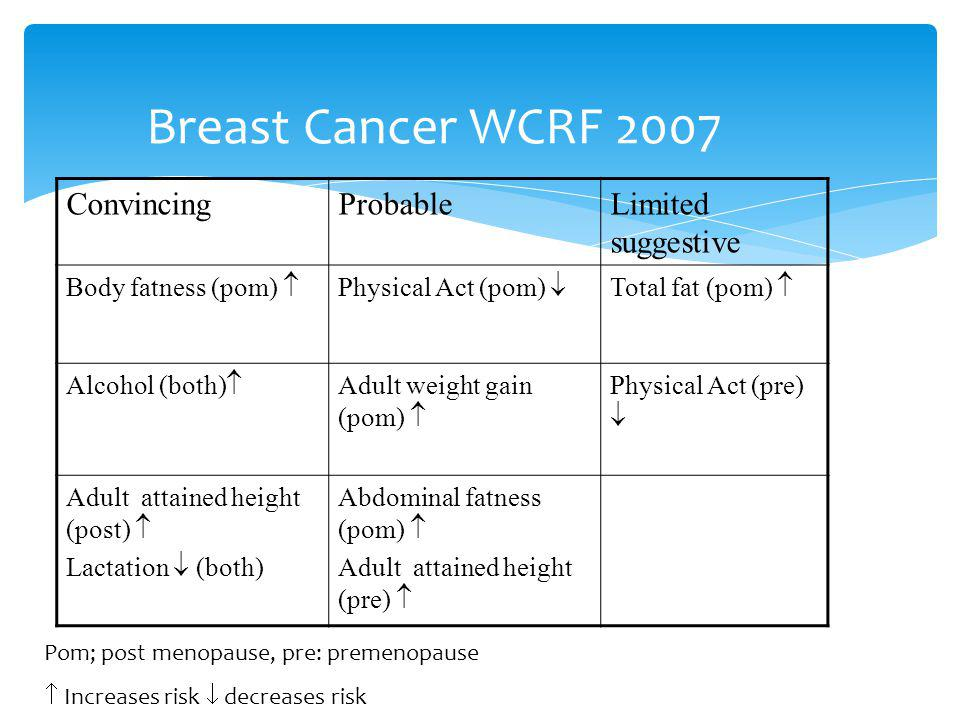 Breast Cancer WCRF 2007 ConvincingProbableLimited suggestive Body fatness (pom) Physical Act (pom) Total fat (pom) Alcohol (both) Adult weight gain (pom) Physical Act (pre) Adult attained height (post) Lactation (both) Abdominal fatness (pom) Adult attained height (pre) Pom; post menopause, pre: premenopause Increases risk decreases risk