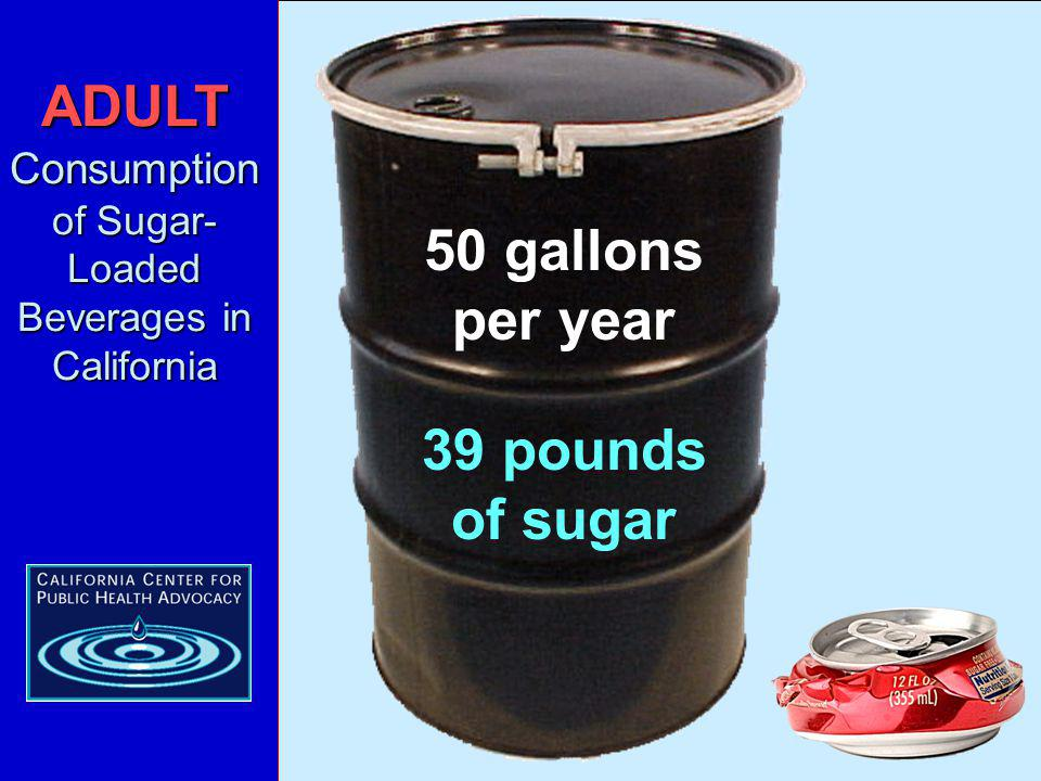 ADULT Consumption of Sugar- Loaded Beverages in California 50 gallons per year 39 pounds of sugar