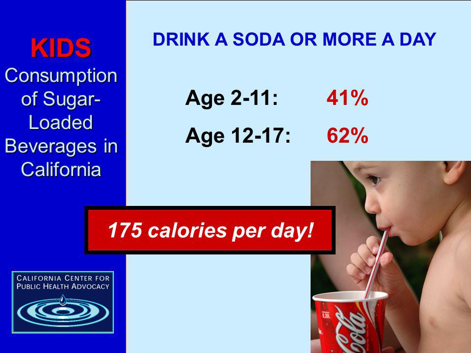 KIDS Consumption of Sugar- Loaded Beverages in California DRINK A SODA OR MORE A DAY Age 2-11:41% Age 12-17:62% 175 calories per day!