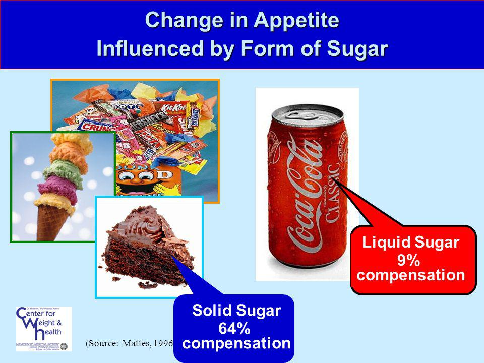 Change in Appetite Influenced by Form of Sugar (Source: Mattes, 1996) Liquid Sugar 9% compensation Solid Sugar 64% compensation