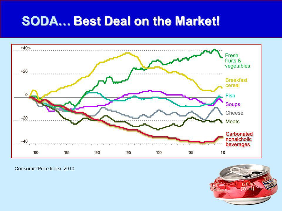 SODA… Consumer Price Index, 2010 Best Deal on the Market!