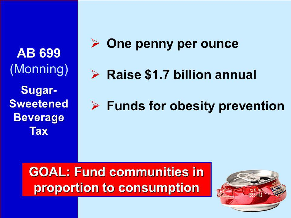 AB 699 (Monning) Sugar- Sweetened Beverage Tax One penny per ounce Raise $1.7 billion annual Funds for obesity prevention GOAL: Fund communities in proportion to consumption