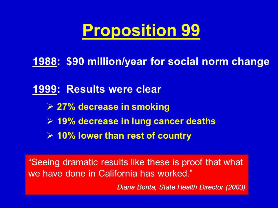 1988: $90 million/year for social norm change 1999: Results were clear 27% decrease in smoking 19% decrease in lung cancer deaths 10% lower than rest of country Seeing dramatic results like these is proof that what we have done in California has worked.