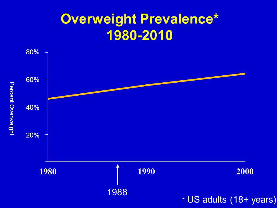 Overweight Prevalence* 1980-2010 * US adults (18+ years) Percent Overweight 20% 40% 60% 80% 1988