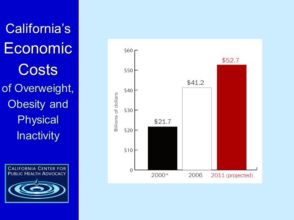 Californias Economic Costs of Overweight, Obesity and Physical Inactivity