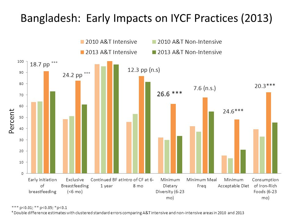 Bangladesh: Early Impacts on IYCF Practices (2013) *** p<0.01; ** p<0.05; *p<0.1 Double difference estimates with clustered standard errors comparing A&T intensive and non-intensive areas in 2010 and 2013 24.2 pp *** Percent 18.7 pp *** 12.3 pp (n.s)