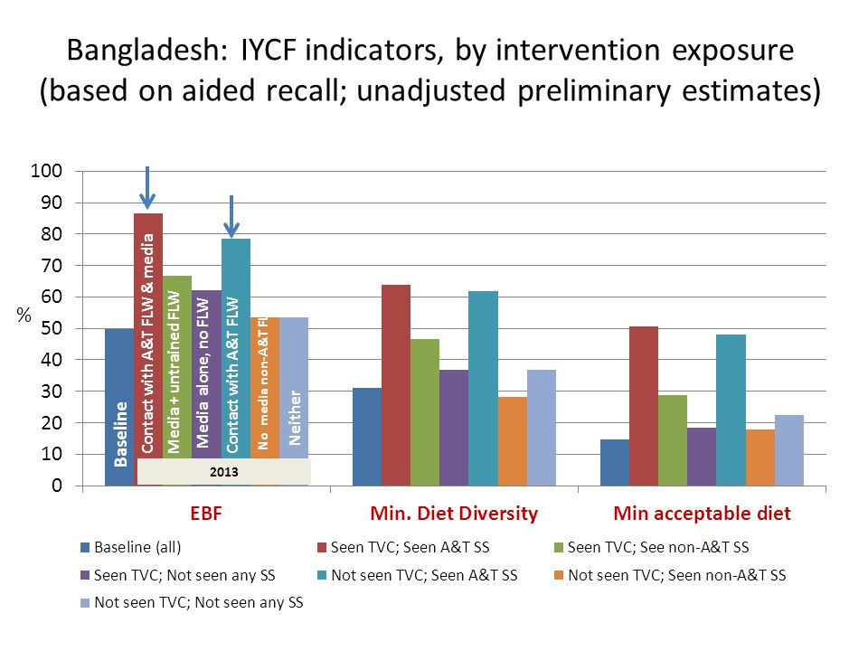 Bangladesh: IYCF indicators, by intervention exposure (based on aided recall; unadjusted preliminary estimates) Baseline 2013 Contact with A&T FLW & mediaContact with A&T FLWMedia + untrained FLW Media alone, no FLW No media non-A&T FLW Neither %