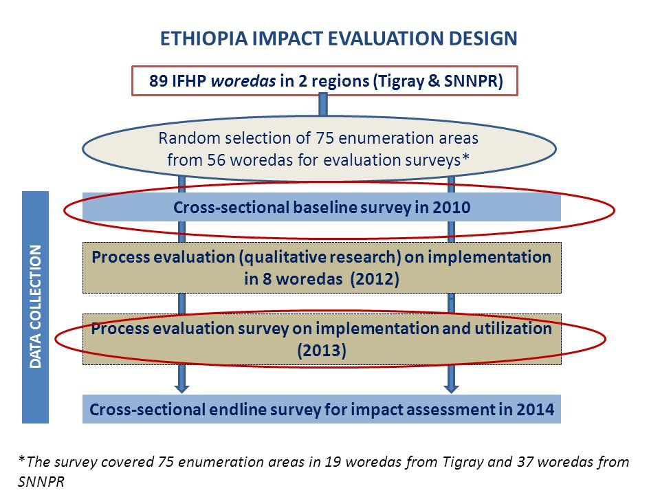 89 IFHP woredas in 2 regions (Tigray & SNNPR) Random selection of 75 enumeration areas from 56 woredas for evaluation surveys* Cross-sectional baseline survey in 2010 Cross-sectional endline survey for impact assessment in 2014 Process evaluation (qualitative research) on implementation in 8 woredas (2012) Process evaluation survey on implementation and utilization (2013) *The survey covered 75 enumeration areas in 19 woredas from Tigray and 37 woredas from SNNPR ETHIOPIA IMPACT EVALUATION DESIGN DATA COLLECTION
