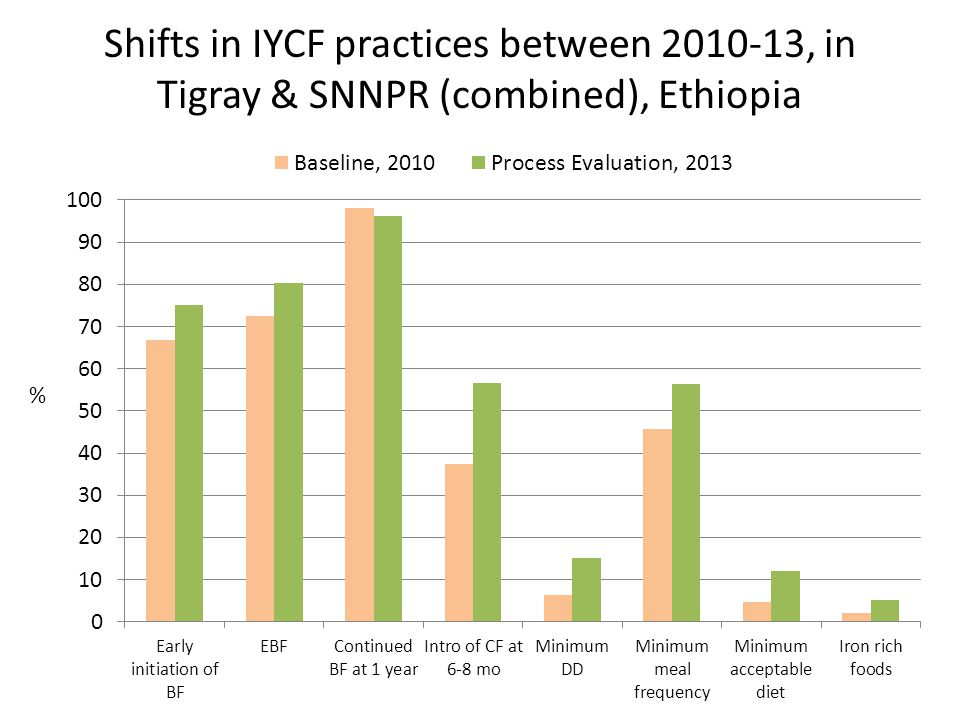 Shifts in IYCF practices between 2010-13, in Tigray & SNNPR (combined), Ethiopia %
