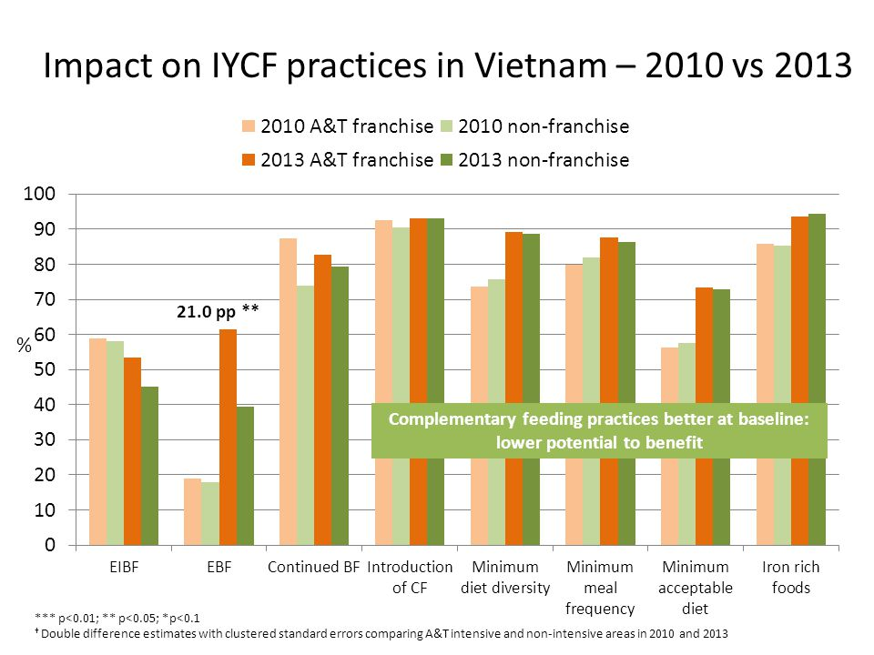 Impact on IYCF practices in Vietnam – 2010 vs 2013 21.0 pp ** *** p<0.01; ** p<0.05; *p<0.1 Double difference estimates with clustered standard errors comparing A&T intensive and non-intensive areas in 2010 and 2013 % Complementary feeding practices better at baseline: lower potential to benefit