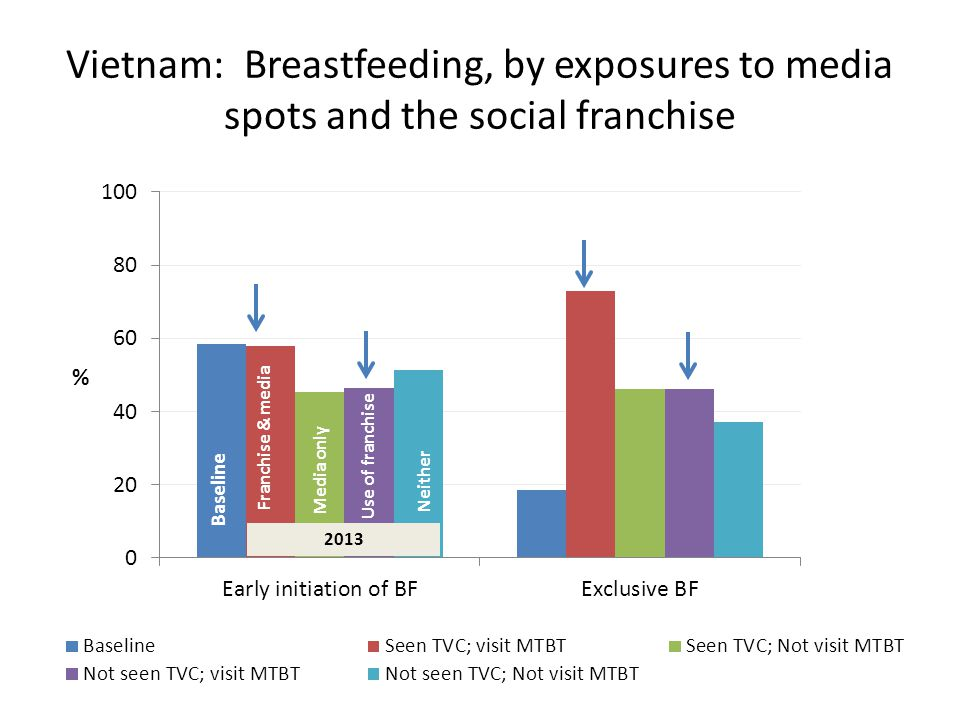 Vietnam: Breastfeeding, by exposures to media spots and the social franchise Baseline Franchise & media Use of franchise 2013 Media only Neither