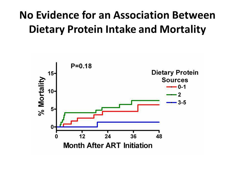 No Evidence for an Association Between Dietary Protein Intake and Mortality