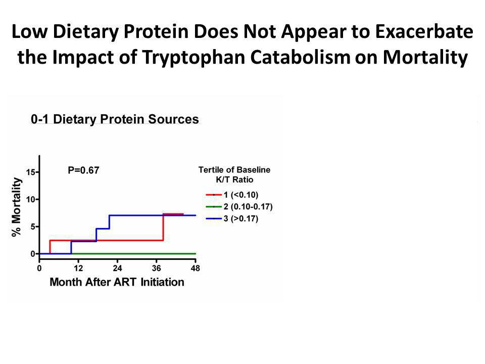 Low Dietary Protein Does Not Appear to Exacerbate the Impact of Tryptophan Catabolism on Mortality