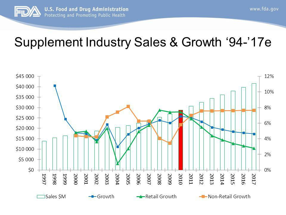 Supplement Industry Sales & Growth 94-17e