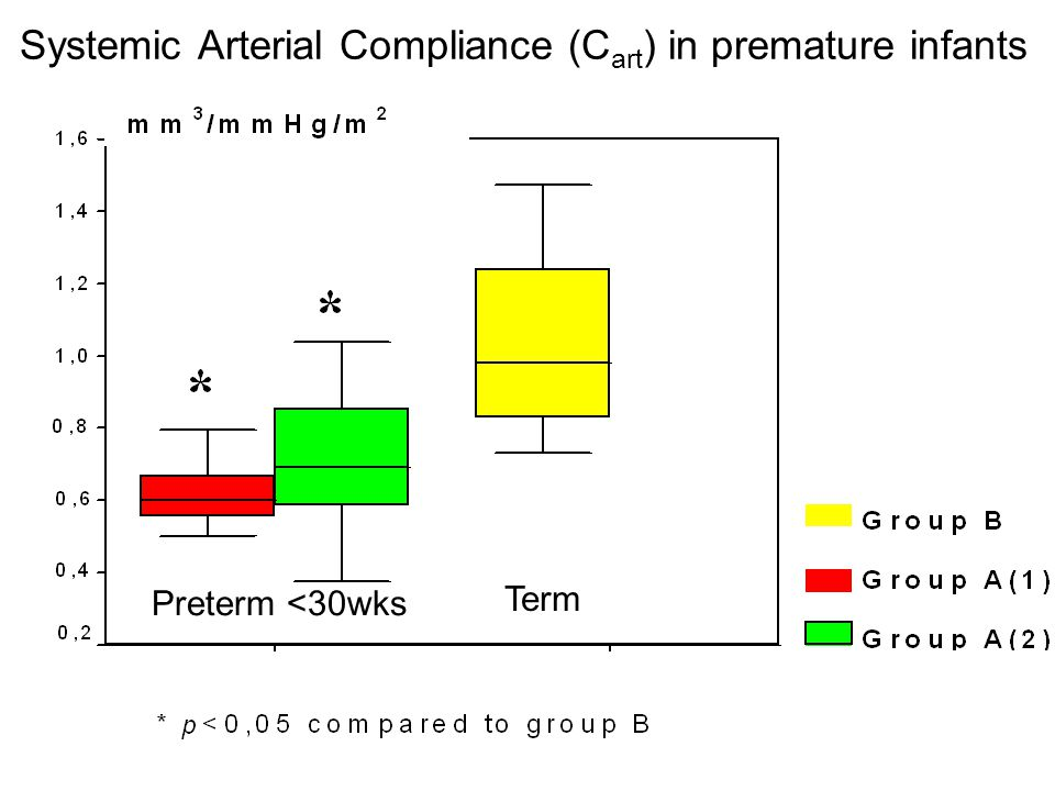 Systemic Arterial Compliance (C art ) in premature infants Preterm <30wks Term