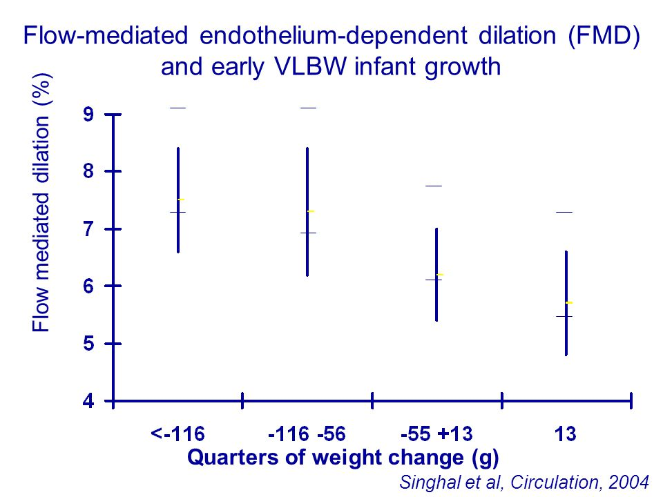 Quarters of weight change (g) Flow mediated dilation (%) Singhal et al, Circulation, 2004 Flow-mediated endothelium-dependent dilation (FMD) and early VLBW infant growth