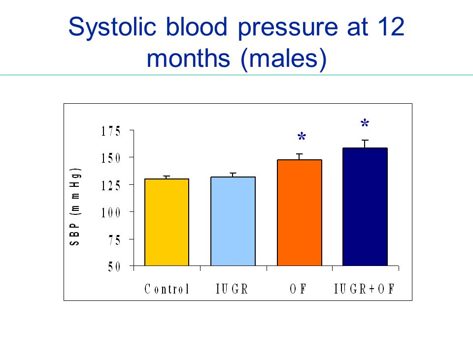 Systolic blood pressure at 12 months (males) * *