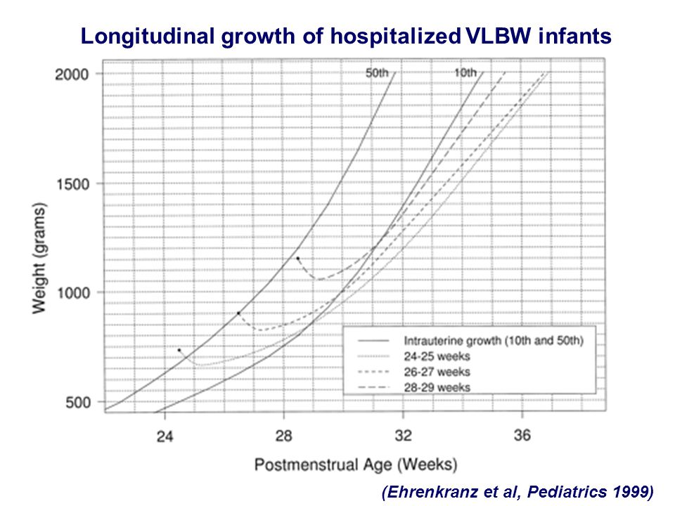 Longitudinal growth of hospitalized VLBW infants (Ehrenkranz et al, Pediatrics 1999)