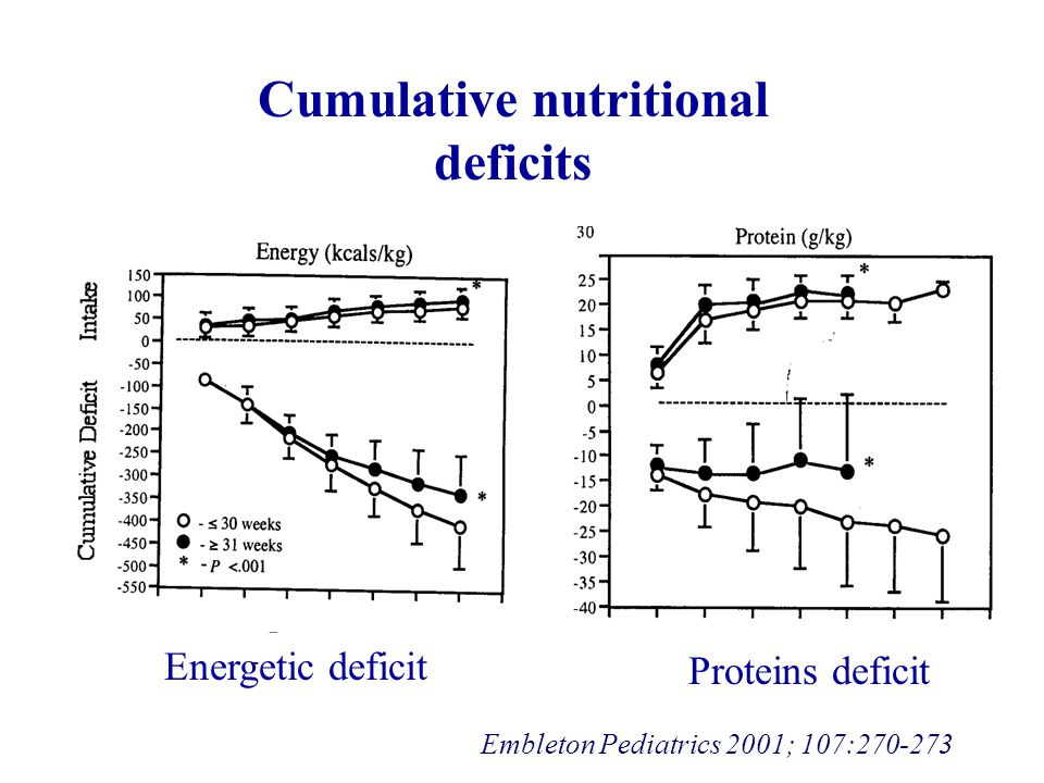 Cumulative nutritional deficits Energetic deficit Proteins deficit Embleton Pediatrics 2001; 107:270-273