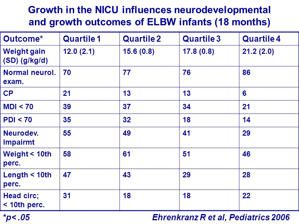 Growth in the NICU influences neurodevelopmental and growth outcomes of ELBW infants (18 months) Outcome*Quartile 1Quartile 2Quartile 3Quartile 4 Weight gain (SD) (g/kg/d) 12.0 (2.1)15.6 (0.8)17.8 (0.8)21.2 (2.0) Normal neurol.